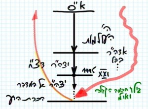 heb_o_rav_bs-kabbala-ve-mahuta_2013-11-14_lesson_pic06