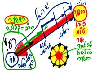 heb_o_rav_2014-06-20_program_olamot-nifgashim_todaa-shel-am-israel-5-pic2
