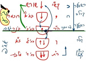 heb_o_rav_bs-shamati-069-mikodem-ihie-tikun_2014-07-16_lesson_pic22