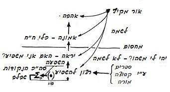 heb-2010-05-27_rav_kitvey-rb-1984-06-ahavat-haverim_lesson_bb.jpg