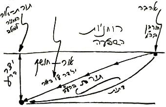 heb_o_rav_bs-akdama-panim-meirot_2010-06-29_lesson_bb_n4_pic07.jpg